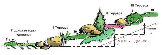 Схема альпійської гірки