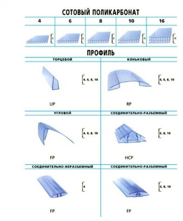 Профілі для полікарбонату