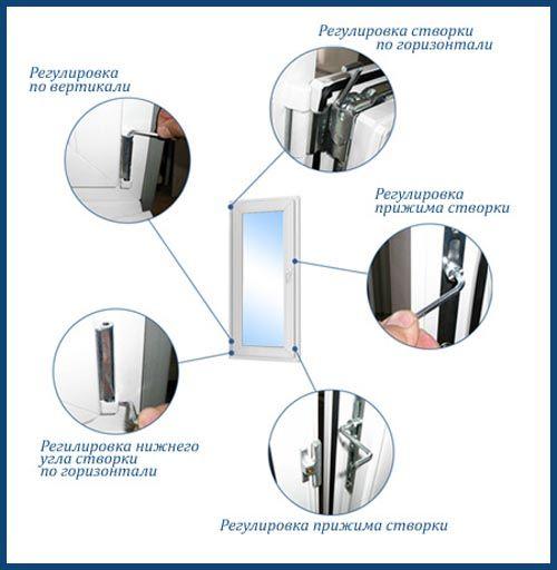 Як зробити регулювання пластикових вікон своїми руками?