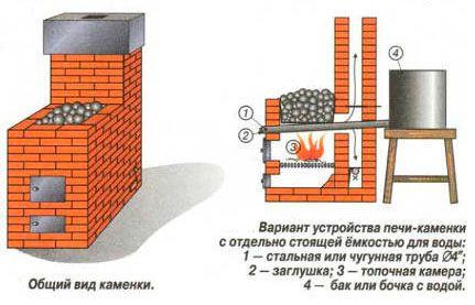 схема печі з цегли