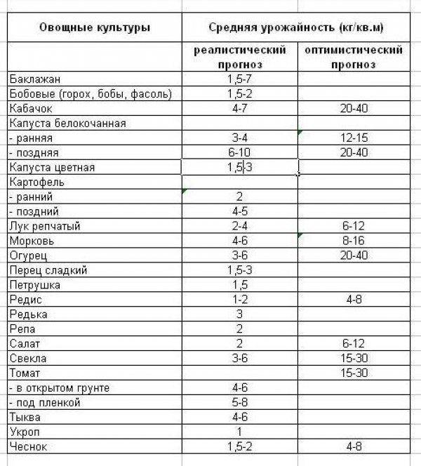 Таблиця врожайності овочів №1