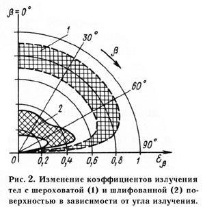 Про вплив засніженій поверхні на температуру повітря
