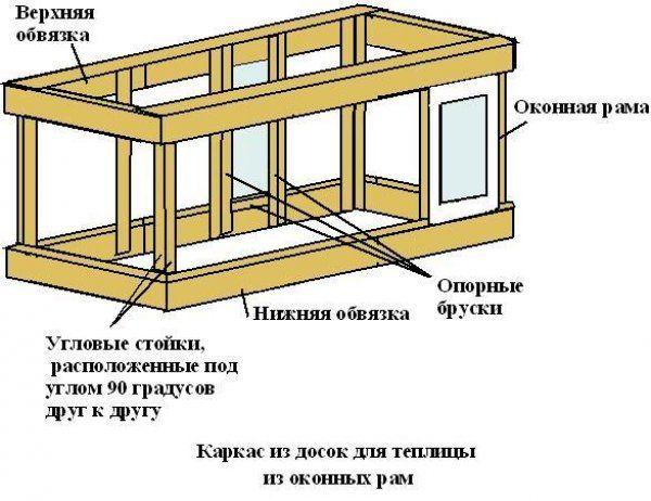 Схема пристрою каркаса і розміщення віконних рам на ньому