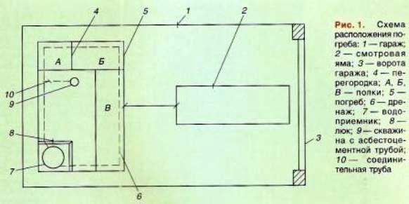 Обладнання льоху в гаражі, елементи конструкції і принципи розміщення погреба