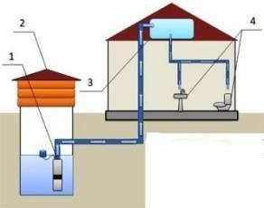 водопостачання будинку