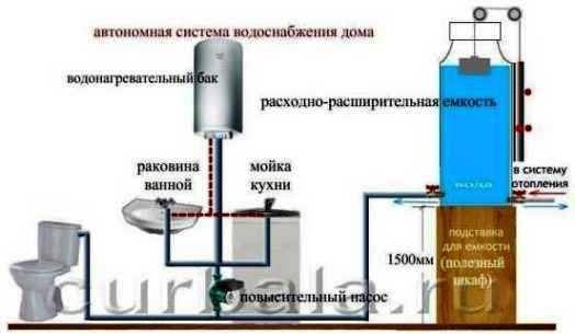 водопостачання приватного будинку